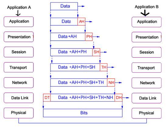 Menginstal Software Jaringan Kkpi Smk Gondang